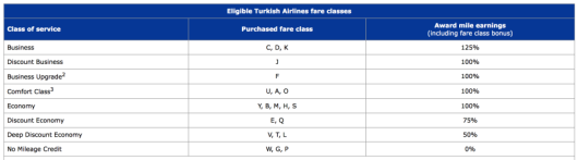 Turkish Airlines  earning