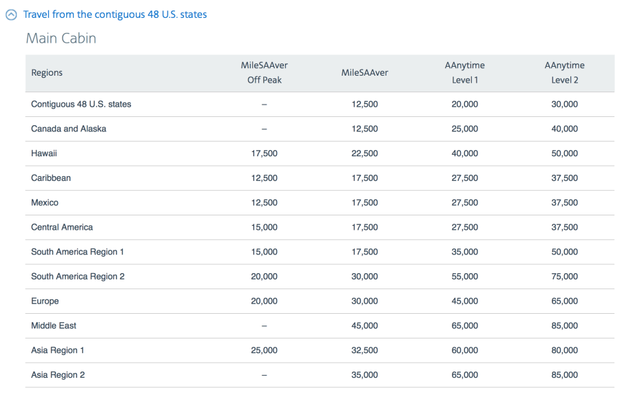 American airlines refreshes the look of its award charts