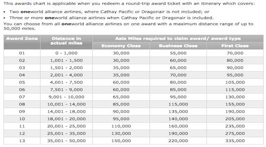 Maximizing Thankyou Rewards On Cathay Pacific And Eva Air