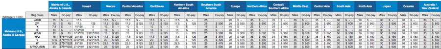 How To Upgrade With Miles On Aa Delta United And Alaska