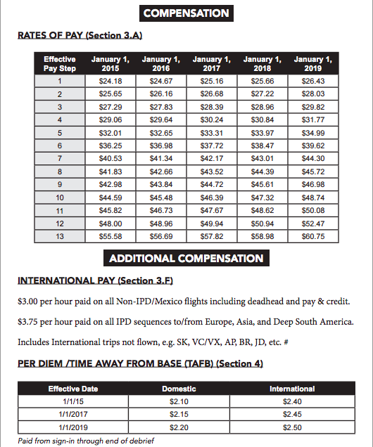 Americans Current Pay Scale Including Information About Premium And Per Diem