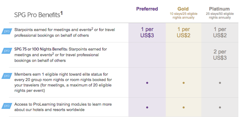 This Chart Explains The Rewards Given Through Spg Pro Program