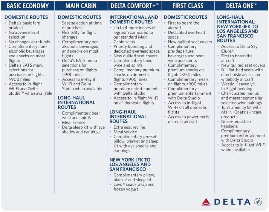 Delta Economy Comfort Changes Booking Upgrades Amp More