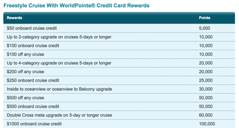 26 Photos Carnival Cruise Fun Points Credit Card  Punchaoscom