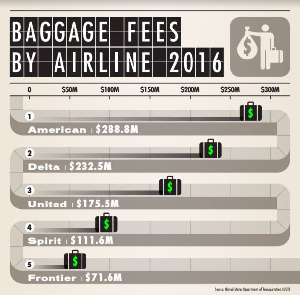 fdc93633be07 Airlines Collected More Than  1 Billion in Baggage Fees