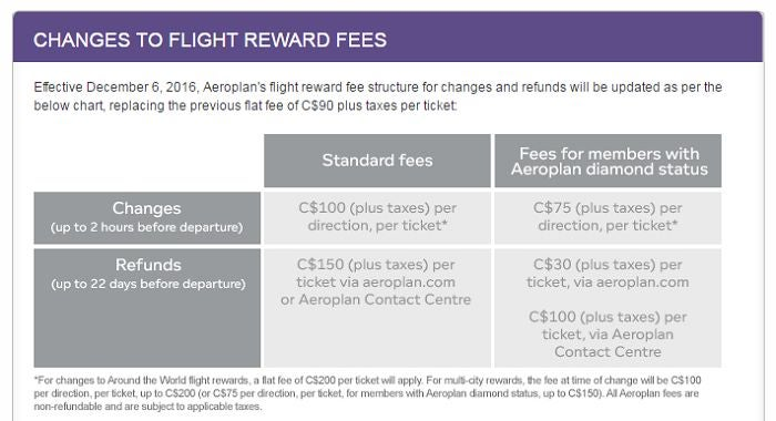 Here S The New Aeroplan Fee Chart Ouch