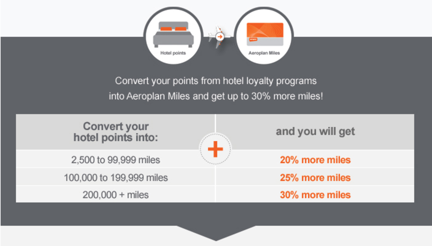 Remember That Just Like Last Year S Promotion Aeroplan Counts The Ulative Number Of Hotel