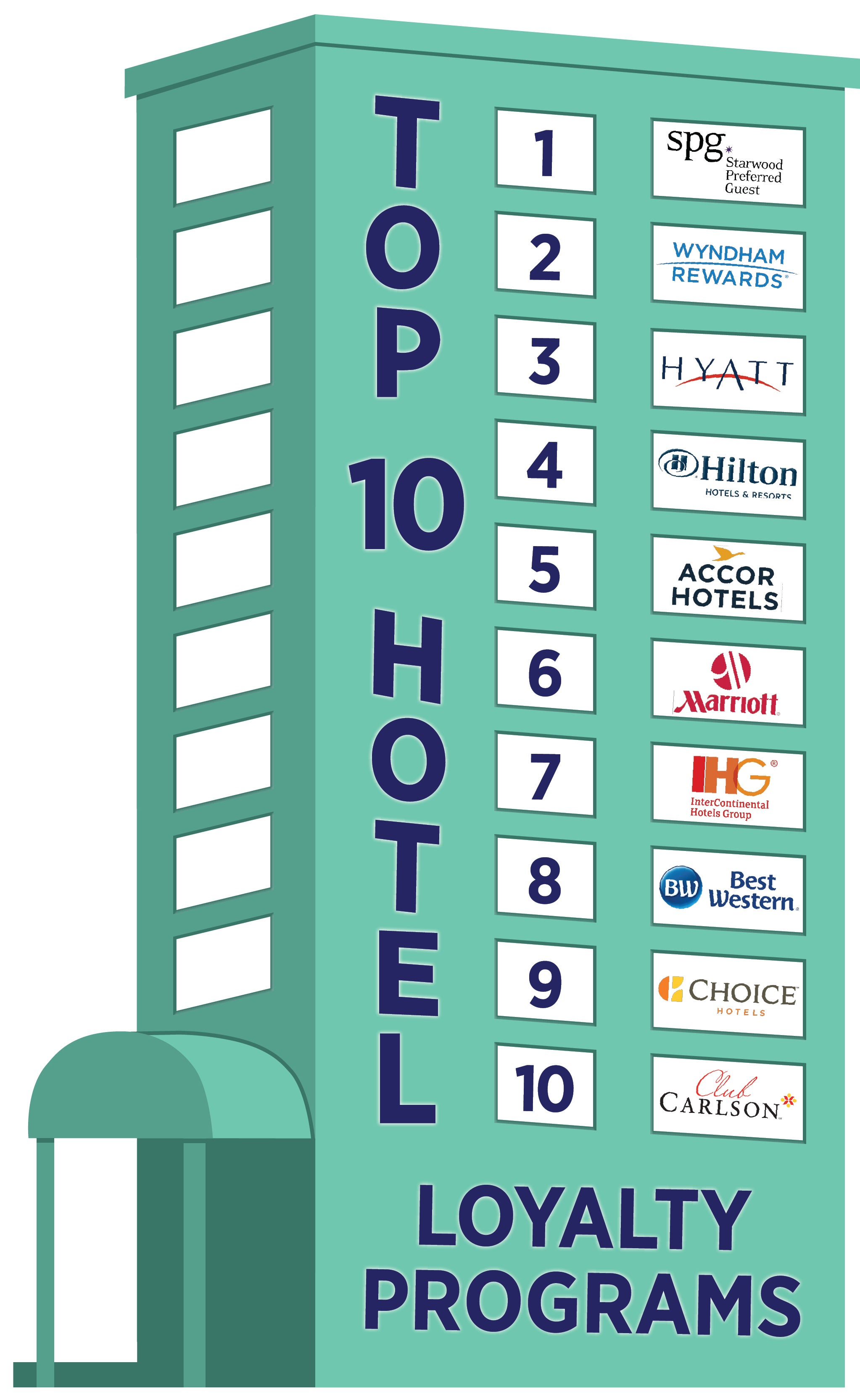 Best Hotel Loyalty Programs