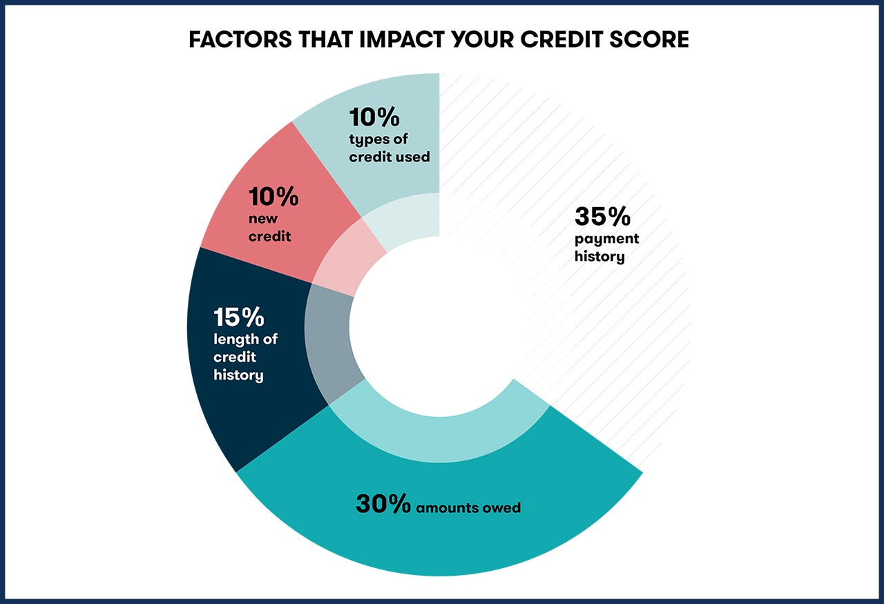 Closing A Credit Card Impacts Several Factors Used To Calculate Your Score