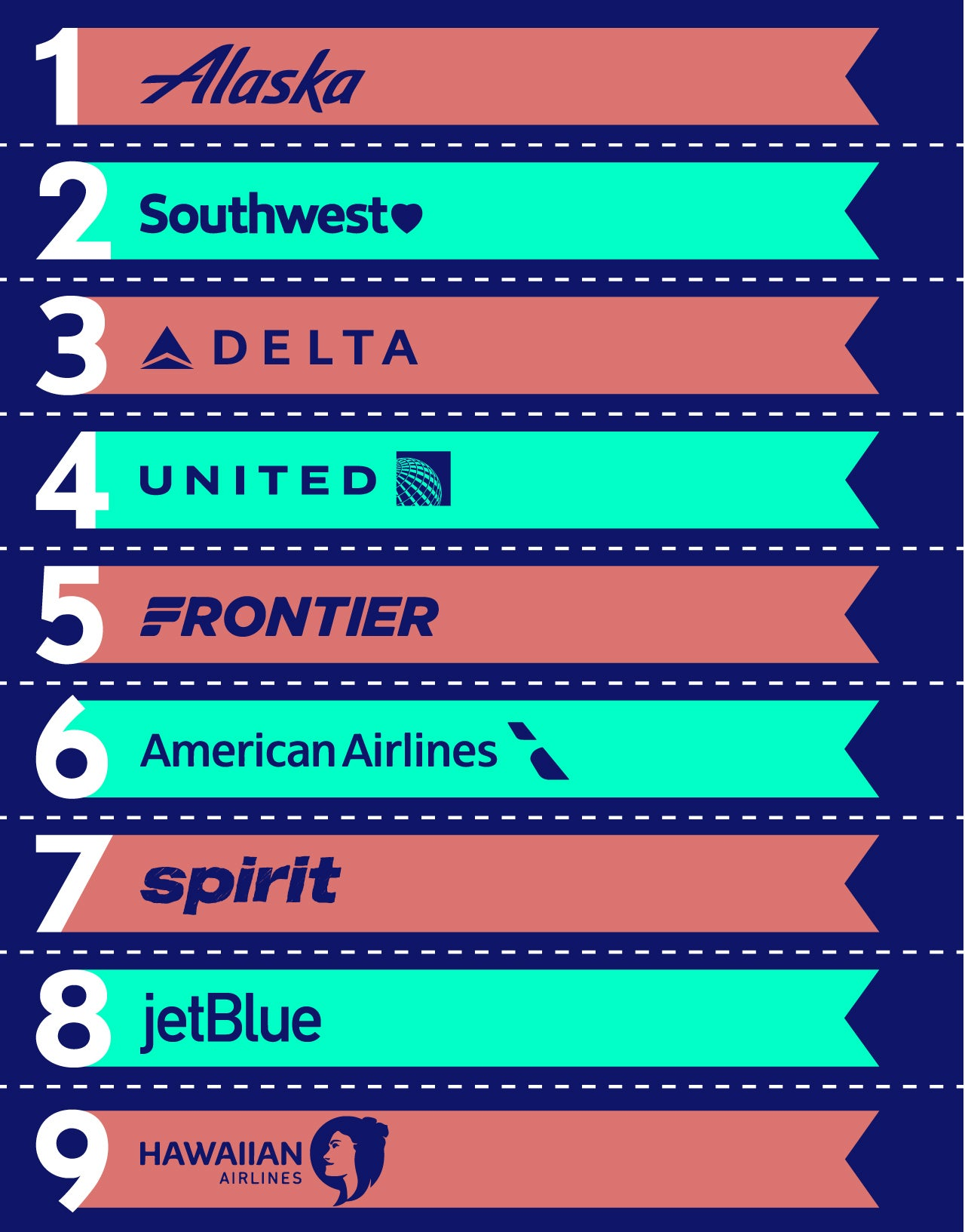 There s quite a bit to unpack in these results so let s take a look at each airline s performance one at a time…