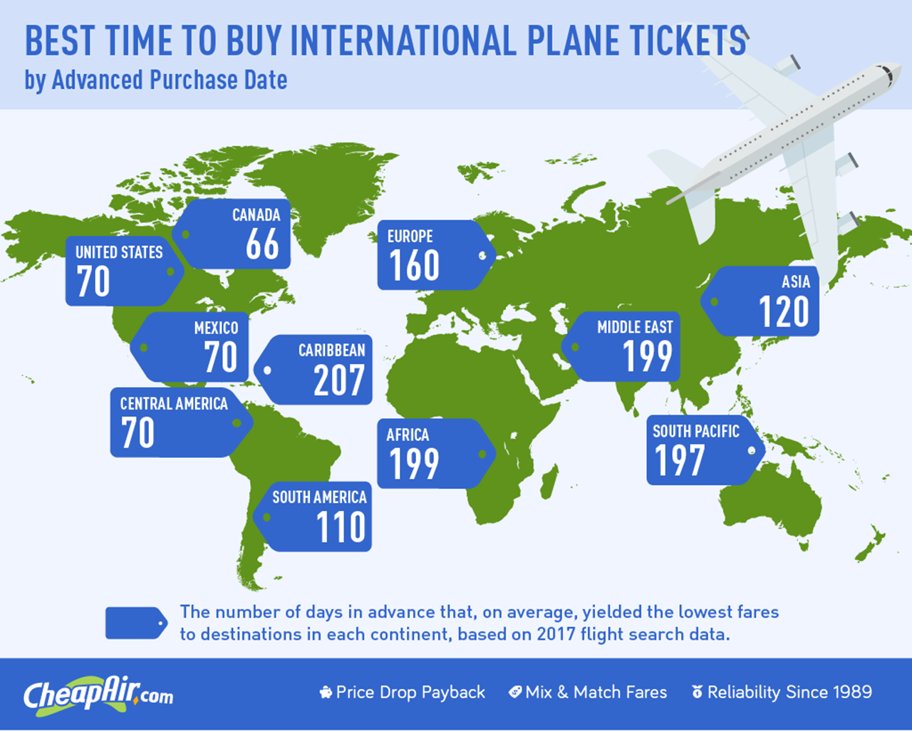 These Are the Best Times to Buy an International Flight