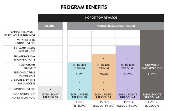 Nordstrom rewards program no longer requires credit card the nordstrom rewardsg colourmoves